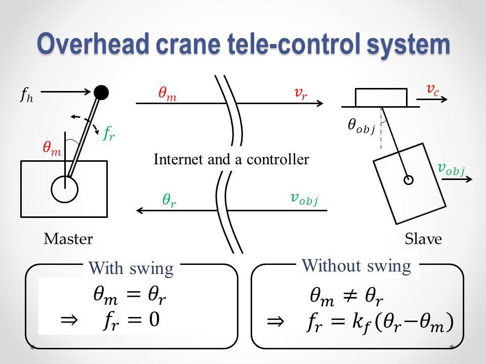 Overhead crane tele-control system Without swing MasterSlave Internet and a controller With swing