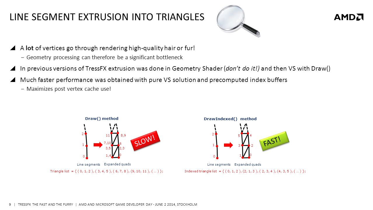   TRESSFX THE FAST AND THE FURRY   AMD AND MICROSOFT GAME DEVELOPER DAY - JUNE 2 2014, STOCKHOLM 10 TRESSFX RENDERING PIPELINE STEP 2: STORE FRAGMENT PROPERTIES INTO BUFFERS Antialiasing VS PS Homogeneous clip space World space Index Buffer Indexed triangle list 1 0 1 2 3 2 4 0 5 Extrusion into triangles