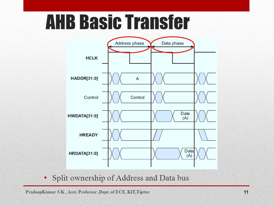 AHB Basic Transfer 11 Split ownership of Address and Data bus PradeepKumar S K, Asst.