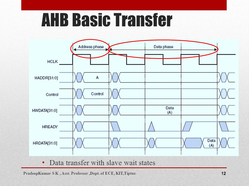 AHB Basic Transfer 12 Data transfer with slave wait states PradeepKumar S K, Asst.