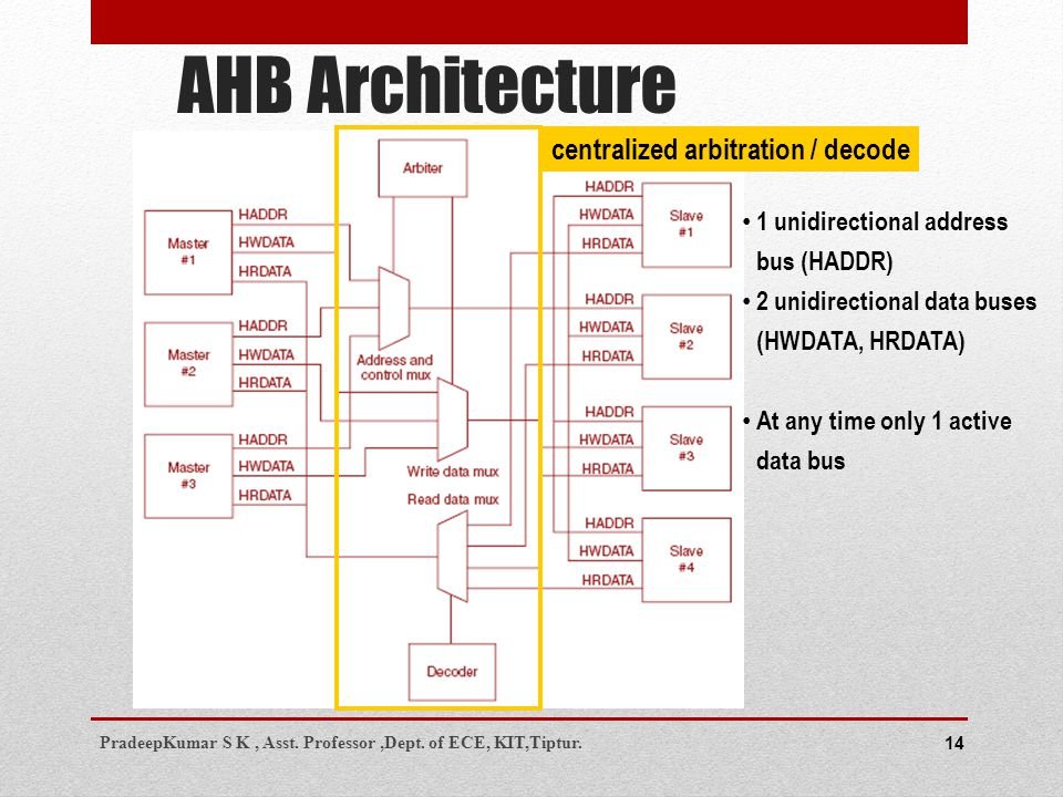 AHB Architecture 14 centralized arbitration / decode 1 unidirectional address bus (HADDR) 2 unidirectional data buses (HWDATA, HRDATA) At any time only 1 active data bus PradeepKumar S K, Asst.