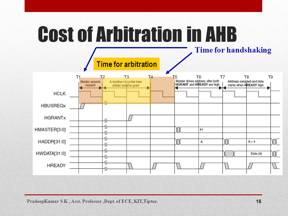 16 Time for arbitration Time for handshaking Cost of Arbitration in AHB PradeepKumar S K, Asst.