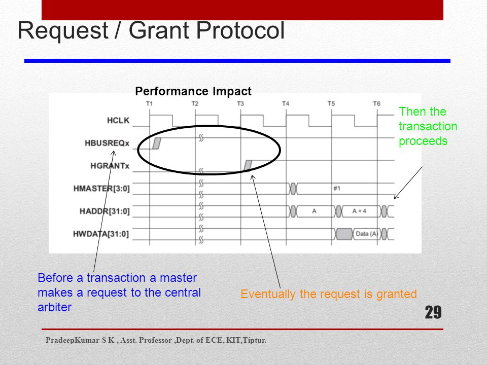 29 Request / Grant Protocol Before a transaction a master makes a request to the central arbiter Eventually the request is granted Then the transaction proceeds Performance Impact PradeepKumar S K, Asst.