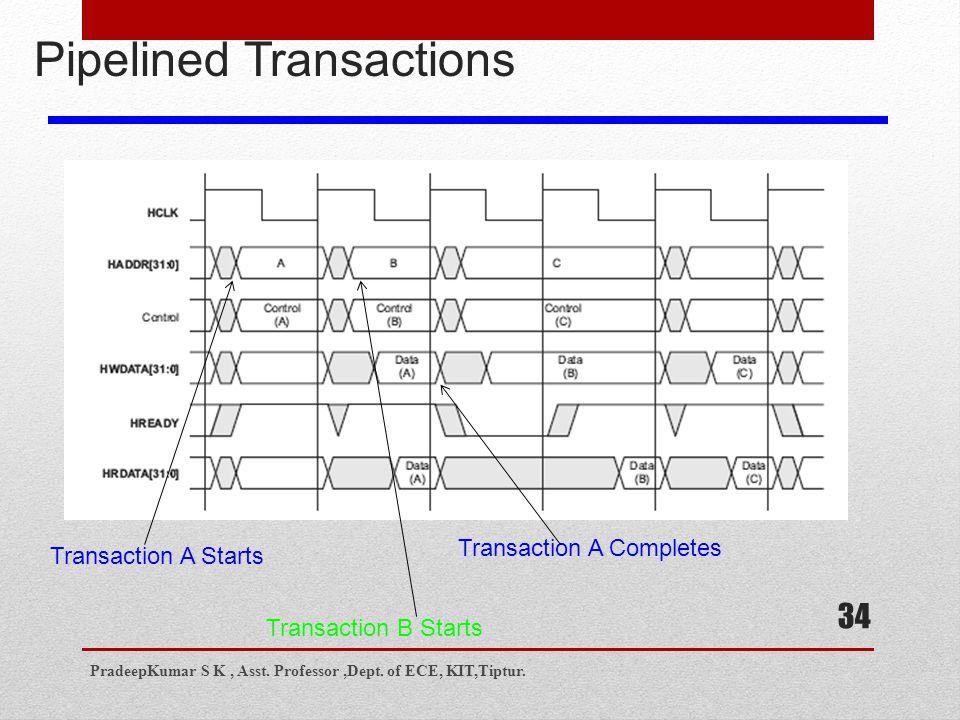 34 Pipelined Transactions Transaction A Starts Transaction B Starts Transaction A Completes PradeepKumar S K, Asst.