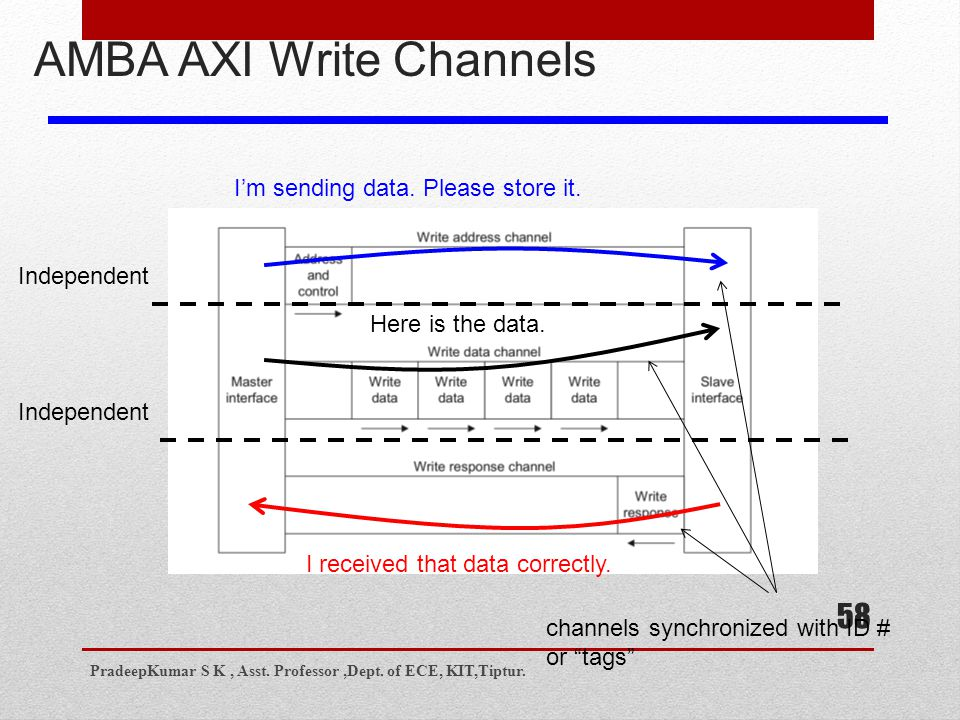 58 AMBA AXI Write Channels I'm sending data. Please store it.