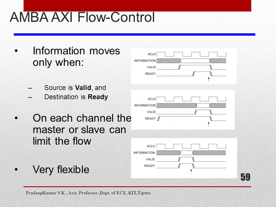 59 AMBA AXI Flow-Control Information moves only when: –Source is Valid, and –Destination is Ready On each channel the master or slave can limit the flow Very flexible PradeepKumar S K, Asst.