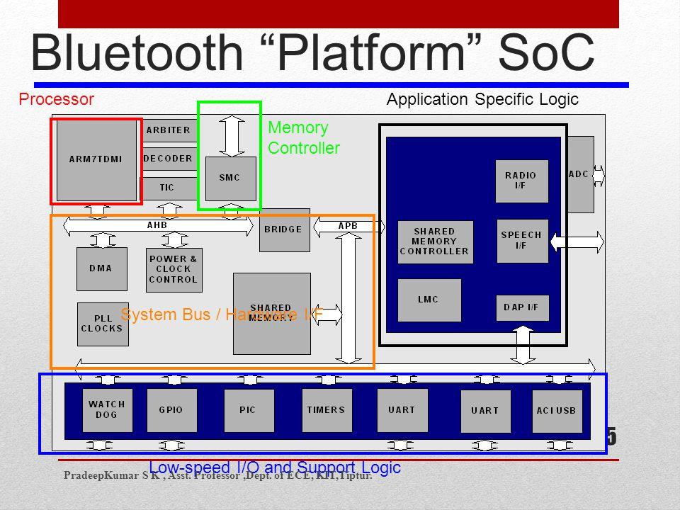 75 Bluetooth Platform SoC Processor Memory Controller Application Specific Logic Low-speed I/O and Support Logic System Bus / Hardware I/F PradeepKumar S K, Asst.