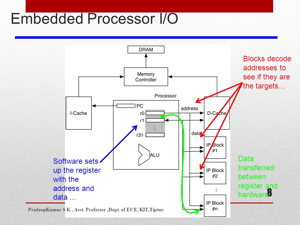 8 Embedded Processor I/O Software sets up the register with the address and data...