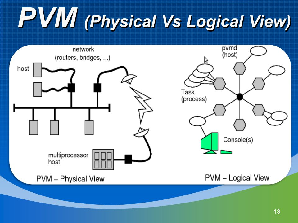 PVM (Physical Vs Logical View)‏ 13