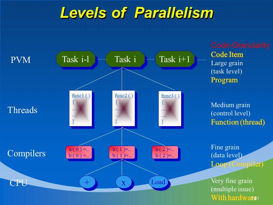 Levels of Parallelism 14 Task i-l Task i Task i+1 func1 ( ) {....