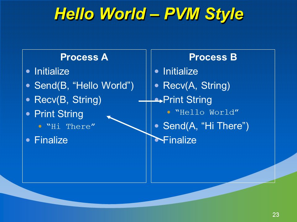 Hello World – PVM Style Process A Initialize Send(B, Hello World ) Recv(B, String) Print String Hi There Finalize Process B Initialize Recv(A, String) Print String Hello World Send(A, Hi There ) Finalize 23