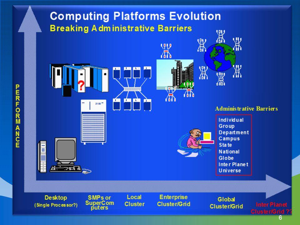 Computing platform evaluation 6