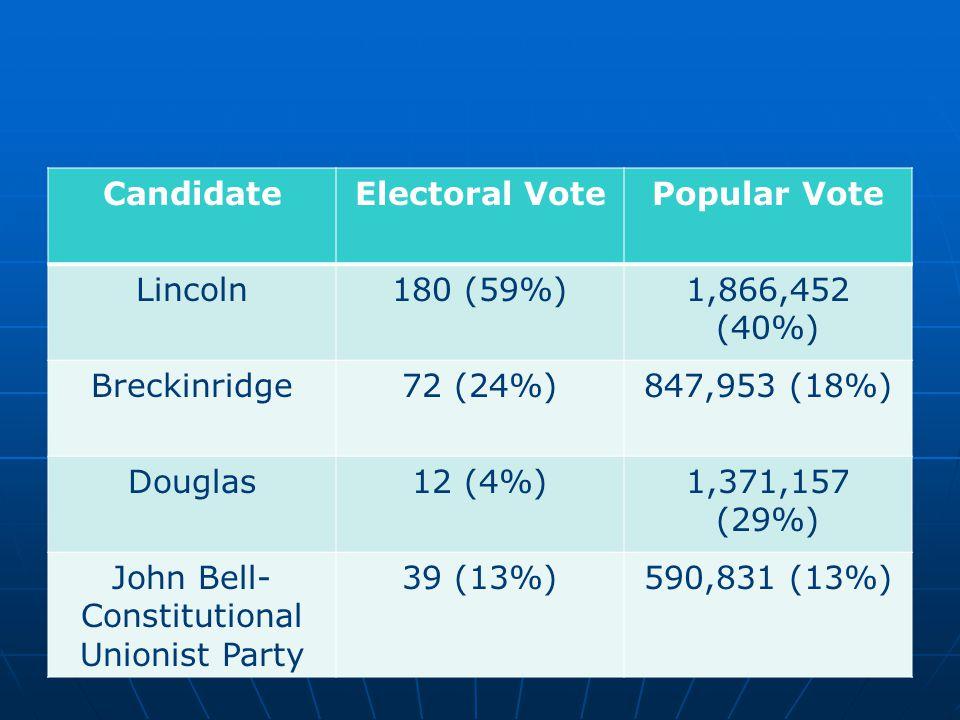 CandidateElectoral VotePopular Vote Lincoln180 (59%)1,866,452 (40%) Breckinridge72 (24%)847,953 (18%) Douglas12 (4%)1,371,157 (29%) John Bell- Constit