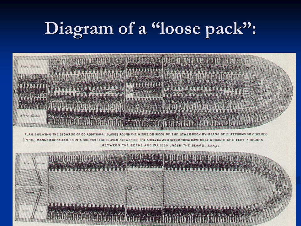 "Diagram of a ""loose pack"":"