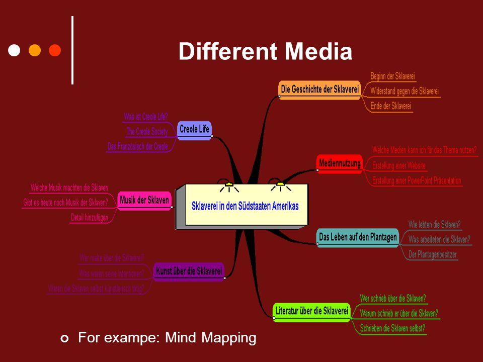 Different Media For exampe: Mind Mapping