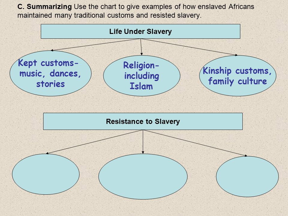 C. Summarizing Use the chart to give examples of how enslaved Africans maintained many traditional customs and resisted slavery. Life Under Slavery Re