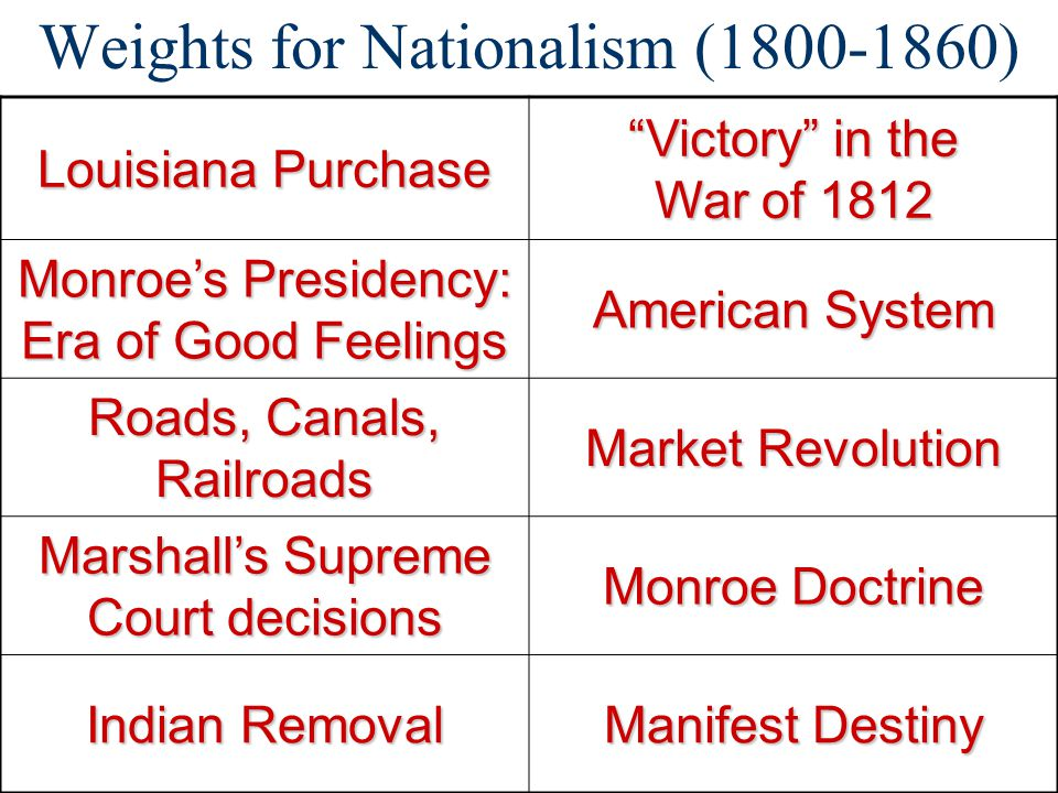 """Weights for Nationalism (1800-1860) Louisiana Purchase """"Victory"""" in the War of 1812 Monroe's Presidency: Era of Good Feelings American System Roads, C"""