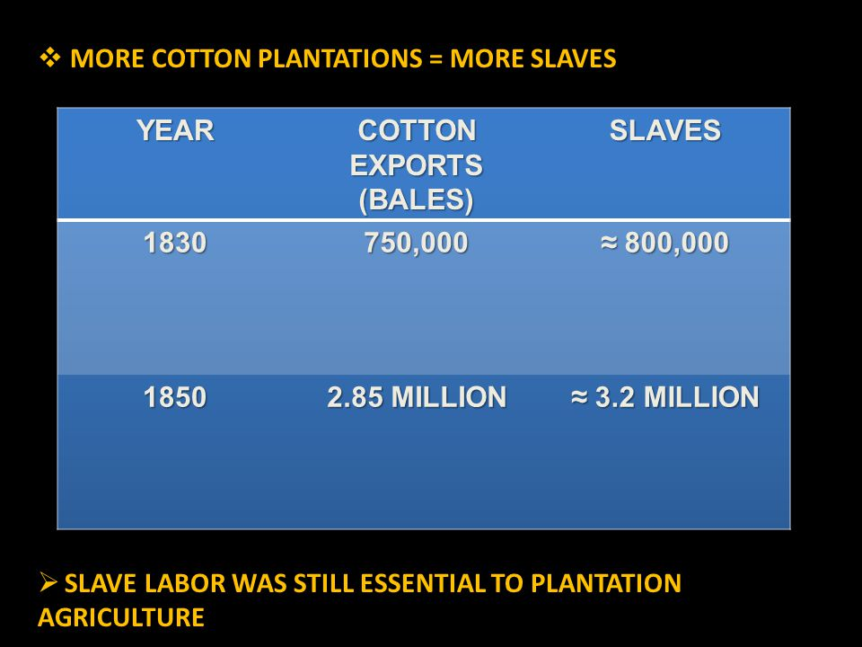  MORE COTTON PLANTATIONS = MORE SLAVES  SLAVE LABOR WAS STILL ESSENTIAL TO PLANTATION AGRICULTURE