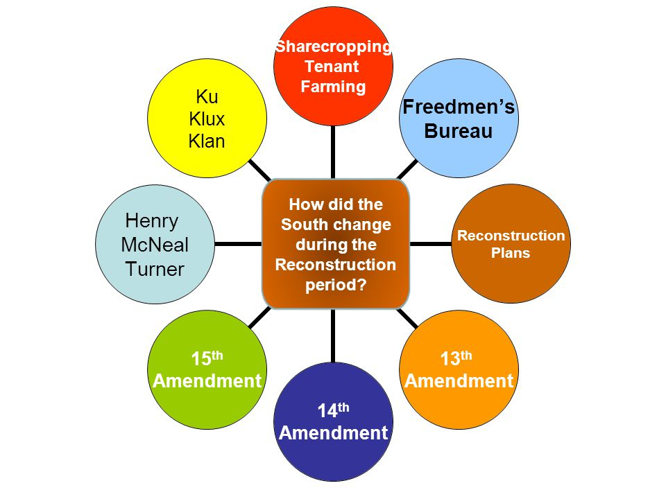 Sharecropping Tenant Farming Freedmen's Bureau Reconstruction Plans 13 th Amendment 14 th Amendment 15 th Amendment Henry McNeal Turner Ku Klux Klan H