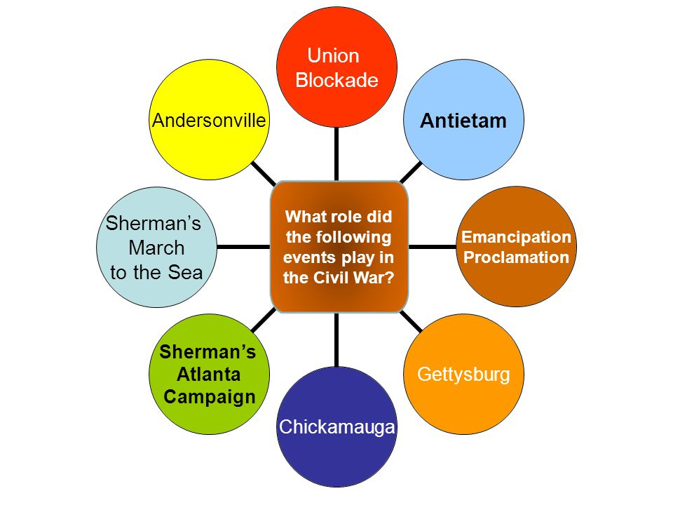 Union Blockade Antietam Emancipation Proclamation GettysburgChickamauga Sherman's Atlanta Campaign Sherman's March to the Sea Andersonville What role