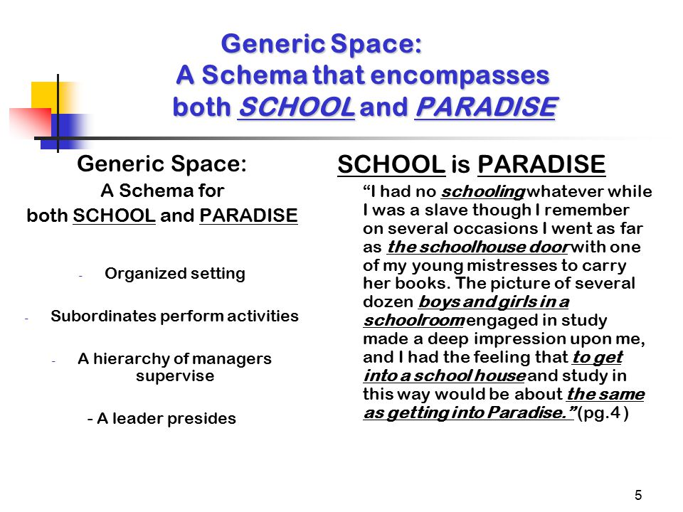 5 Generic Space: A Schema that encompasses both SCHOOL and PARADISE Generic Space: A Schema for both SCHOOL and PARADISE - Organized setting - Subordinates perform activities - A hierarchy of managers supervise - A leader presides SCHOOL is PARADISE I had no schooling whatever while I was a slave though I remember on several occasions I went as far as the schoolhouse door with one of my young mistresses to carry her books.