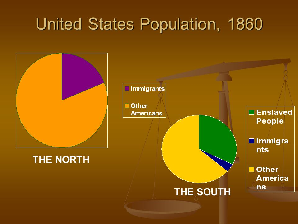 A Look at the Viewpoints of Slavery THE NORTH Most of the people were farmers, but manufacturing was popular Most of the people were farmers, but manufacturing was popular Saw slavery as unjust and cruel Saw slavery as unjust and cruel Most immigrants did all of the work and conditions were terrible, but people were free.