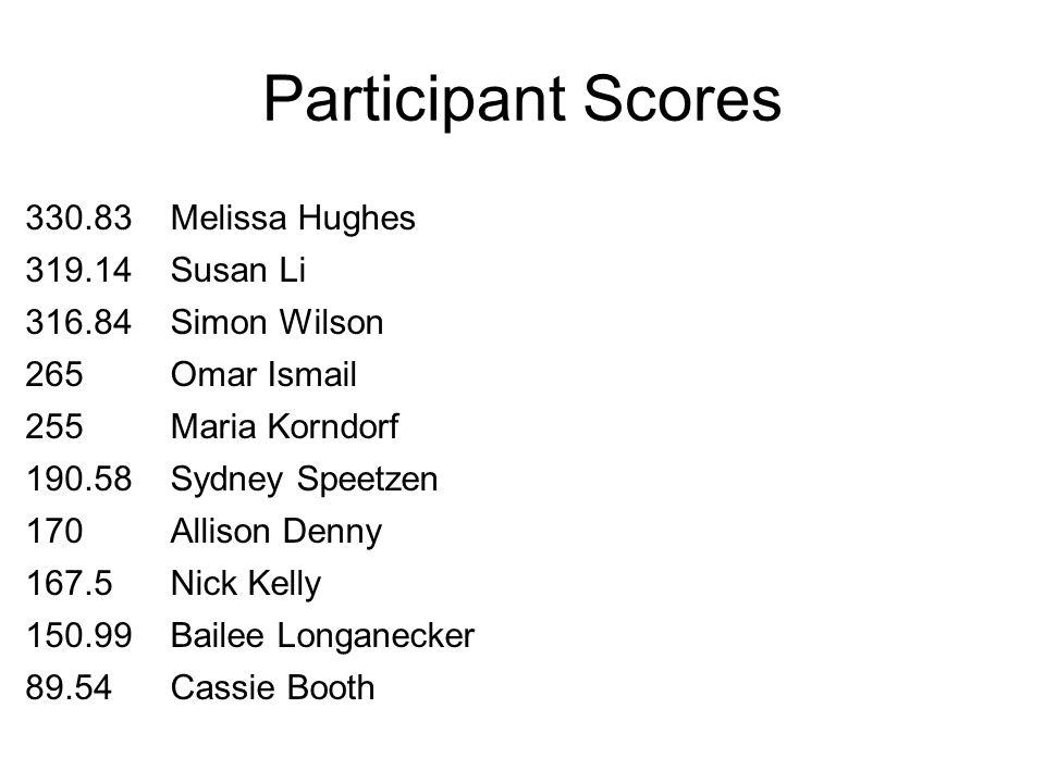 Participant Scores 330.83Melissa Hughes 319.14Susan Li 316.84Simon Wilson 265Omar Ismail 255Maria Korndorf 190.58Sydney Speetzen 170Allison Denny 167.