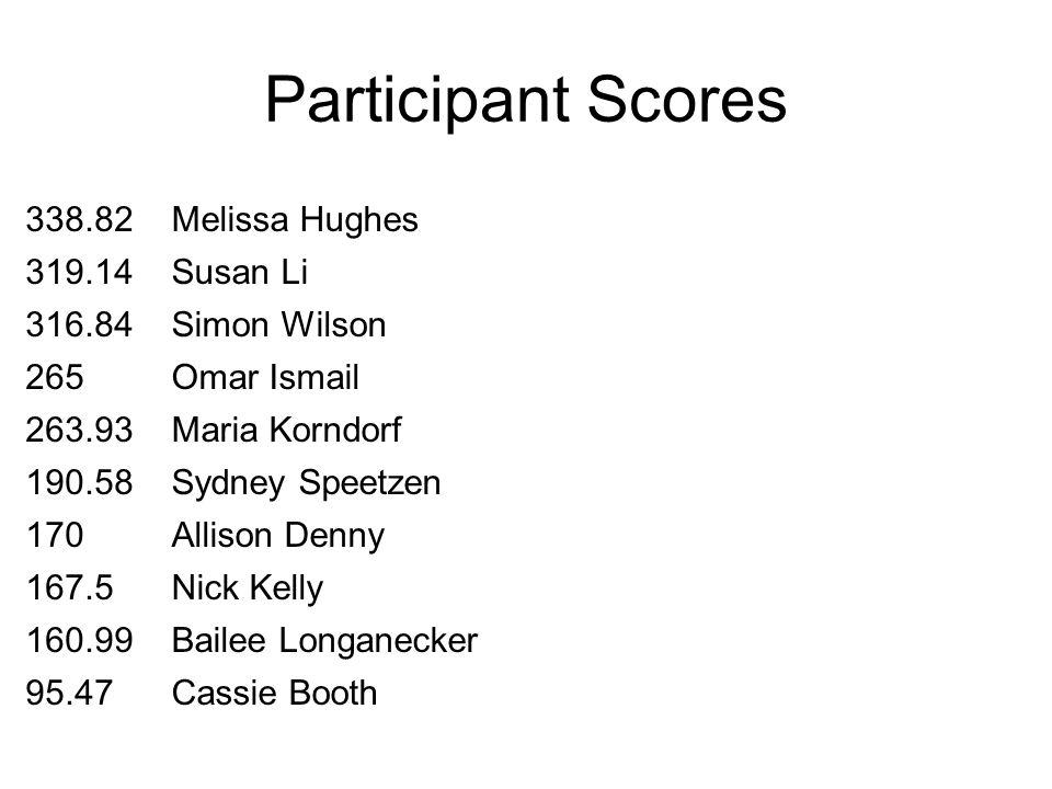 Participant Scores 338.82Melissa Hughes 319.14Susan Li 316.84Simon Wilson 265Omar Ismail 263.93Maria Korndorf 190.58Sydney Speetzen 170Allison Denny 1