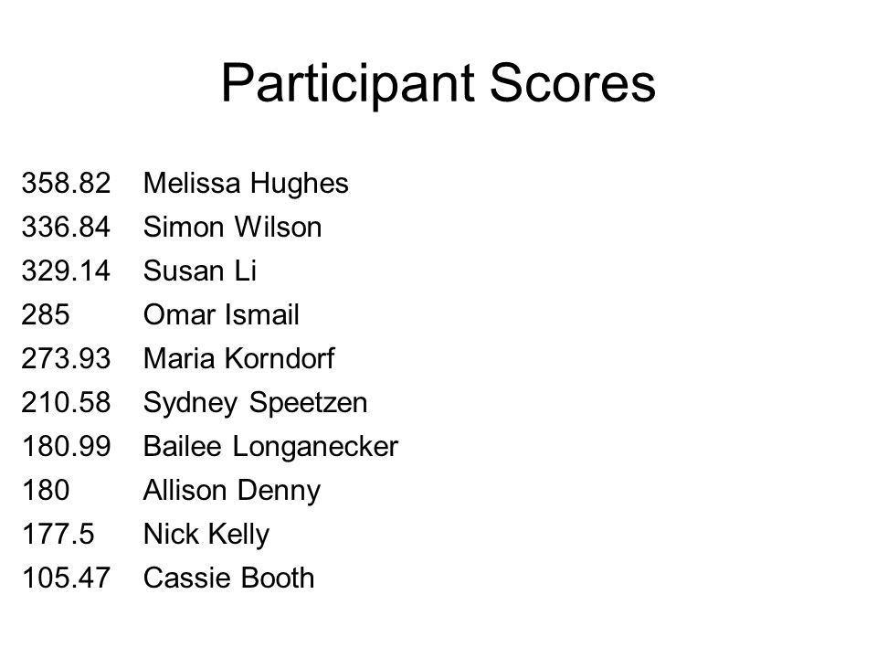 Participant Scores 358.82Melissa Hughes 336.84Simon Wilson 329.14Susan Li 285Omar Ismail 273.93Maria Korndorf 210.58Sydney Speetzen 180.99Bailee Longa