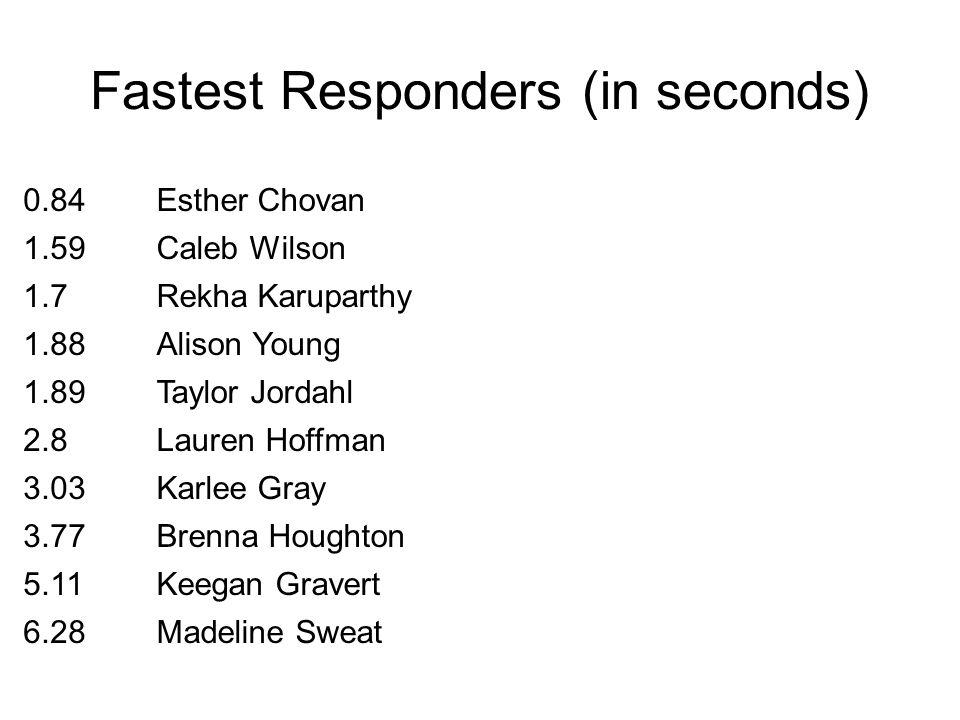 Fastest Responders (in seconds) 0.84Esther Chovan 1.59Caleb Wilson 1.7Rekha Karuparthy 1.88Alison Young 1.89Taylor Jordahl 2.8Lauren Hoffman 3.03Karle