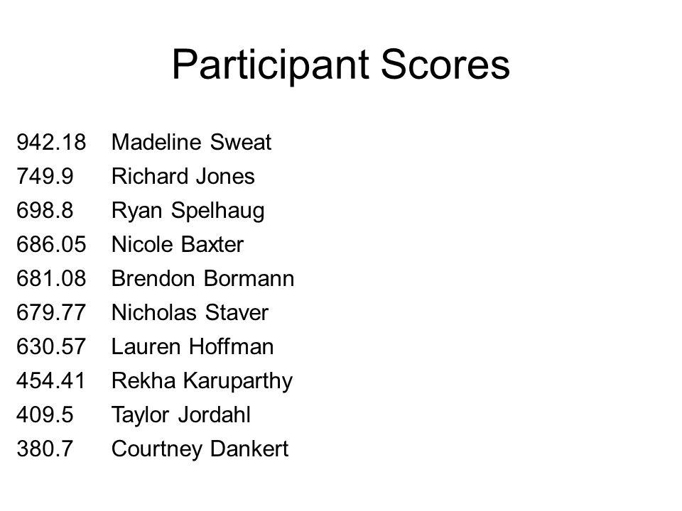 Participant Scores 942.18Madeline Sweat 749.9Richard Jones 698.8Ryan Spelhaug 686.05Nicole Baxter 681.08Brendon Bormann 679.77Nicholas Staver 630.57La