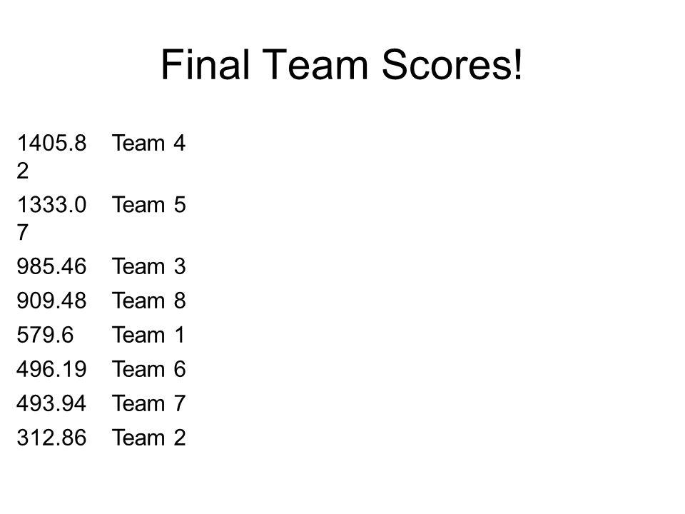 Final Team Scores! 1405.8 2 Team 4 1333.0 7 Team 5 985.46Team 3 909.48Team 8 579.6Team 1 496.19Team 6 493.94Team 7 312.86Team 2