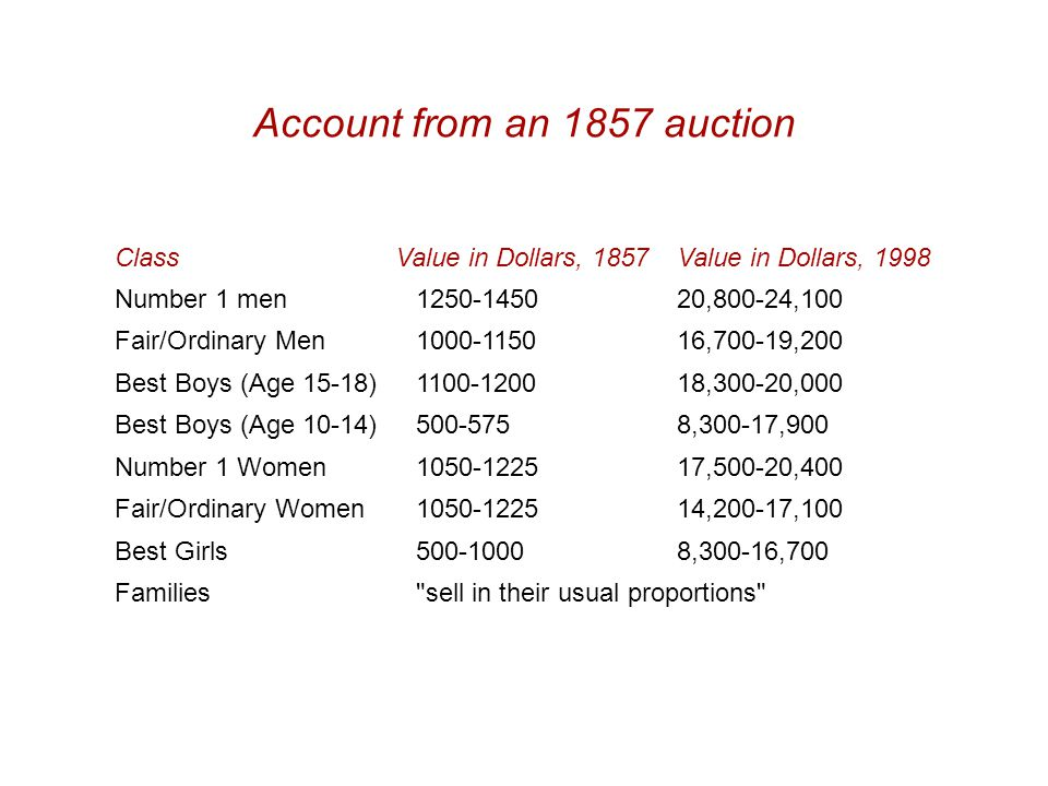 ClassValue in Dollars, 1857Value in Dollars, 1998 Number 1 men1250-145020,800-24,100 Fair/Ordinary Men1000-115016,700-19,200 Best Boys (Age 15-18)1100-120018,300-20,000 Best Boys (Age 10-14)500-5758,300-17,900 Number 1 Women1050-122517,500-20,400 Fair/Ordinary Women1050-122514,200-17,100 Best Girls500-10008,300-16,700 Families sell in their usual proportions Account from an 1857 auction