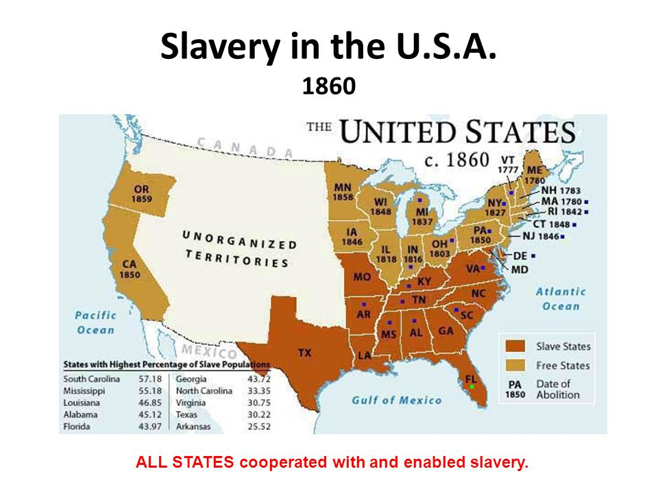 Slavery in the U.S.A. 1860 ALL STATES cooperated with and enabled slavery.