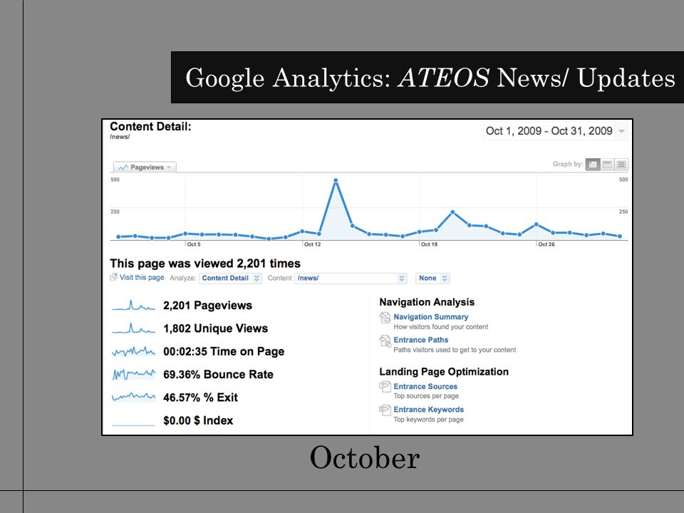 October Google Analytics: ATEOS News/ Updates