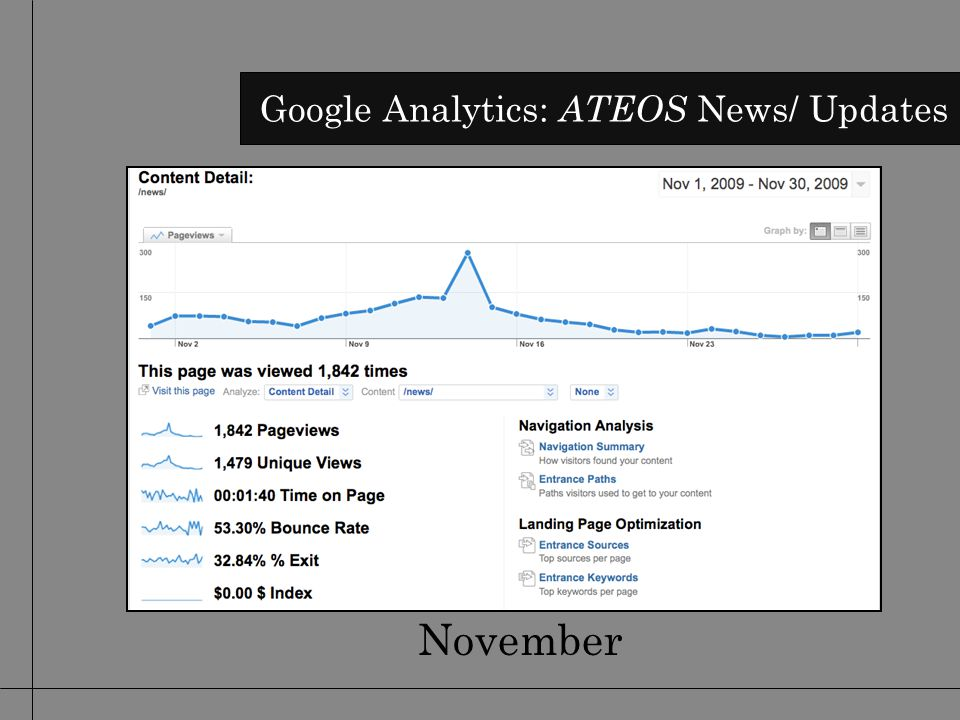 November Google Analytics: ATEOS News/ Updates