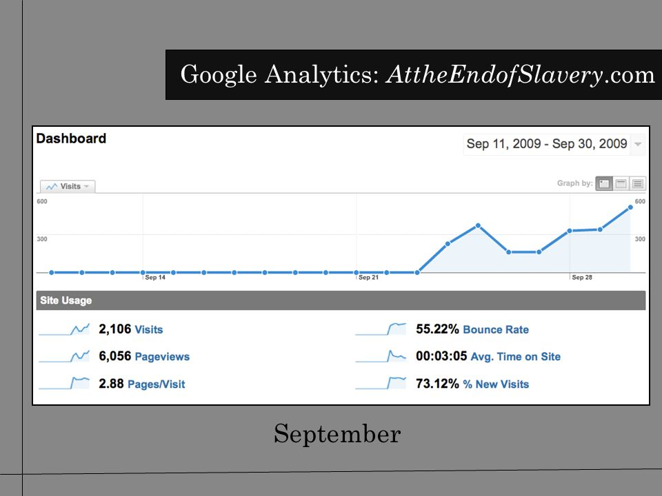 September Google Analytics: AttheEndofSlavery.com