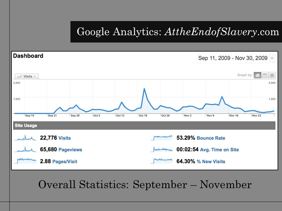 Overall Statistics: September – November Google Analytics: AttheEndofSlavery.com