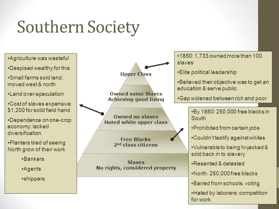 Southern Society Upper Class Owned some Slaves Achieving good living Owned no slaves Hated white upper class Free Blacks 2 nd class citizens Slaves No rights, considered property 1850: 1,733 owned more than 100 slaves Elite political leadership Believed their objective was to get an education & serve public Gap widened between rich and poor Agriculture was wasteful Despised wealthy for this Small farms sold land; moved west & north Land over-speculation Cost of slaves expensive: $1,200 for solid field hand Dependence on one-crop economy; lacked diversification Planters tired of seeing North grow of their work Bankers Agents shippers By 1860: 250,000 free blacks in South Prohibited from certain jobs Couldn't testify against whites Vulnerable to being hi-jacked & sold back in to slavery Resented & detested North: 250,000 free blacks Barred from schools, voting Hated by laborers: competition for work