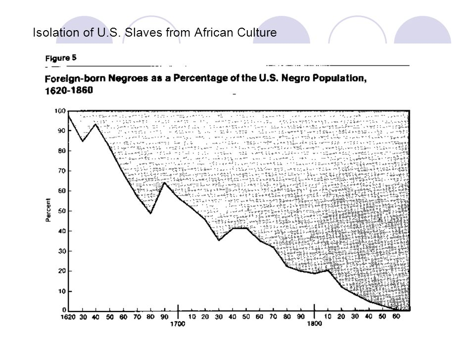 Differences: Slave Culture in U.S.vs. Caribbean.