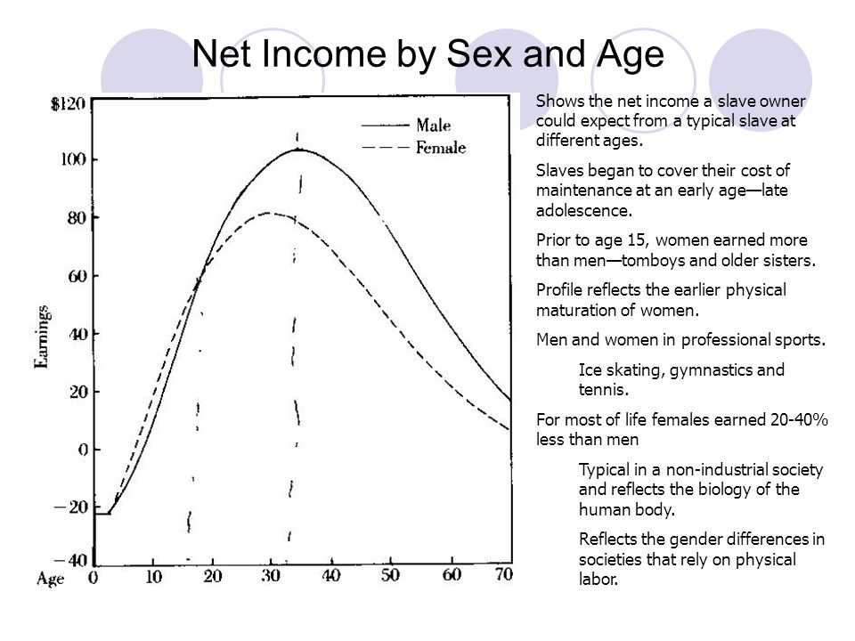 Accumulated Net Income/Age Profile Shows the total lifetime income a slave owner realized from a typical slave at various ages.