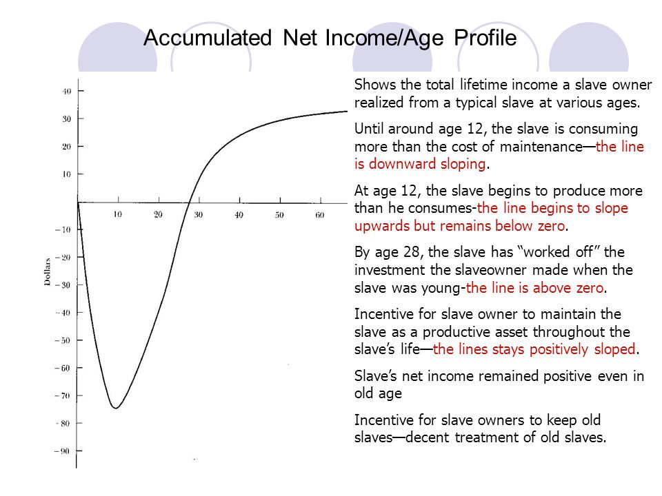 Age Price Profile The price of a slave at a given age represents the present value of the expected net income of the slave over his remaining lifetime.