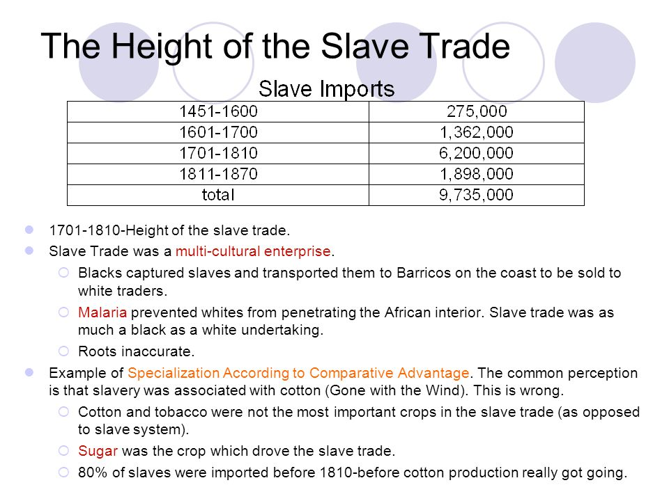 The Destination of Slaves Before 1550-90% of slaves went to Iberian peninsula and Iberian islands off the African coast.