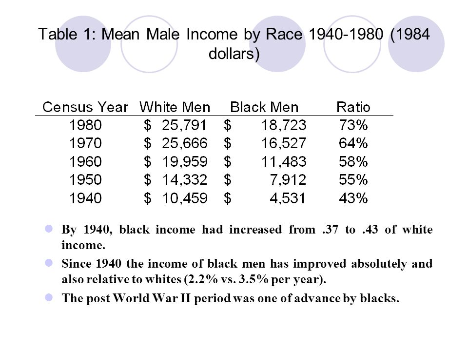 Table 2: Black Male Wages as a Percent of White Male Wages, 1940-1980 The table shows the changes in relative wages by work experience.