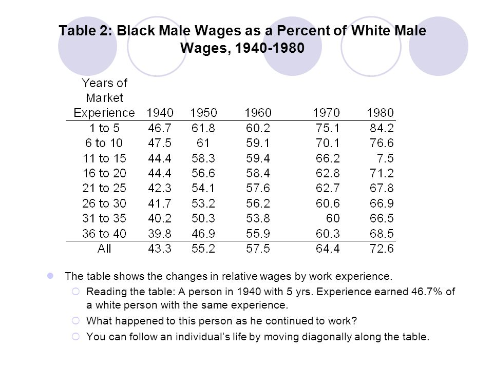 Table 2: Black Male Wages as a Percent of White Male Wages, 1940-1980 It is commonly posited that only younger blacks benefited from the improvement in black incomes that occurred in the post World War II era.