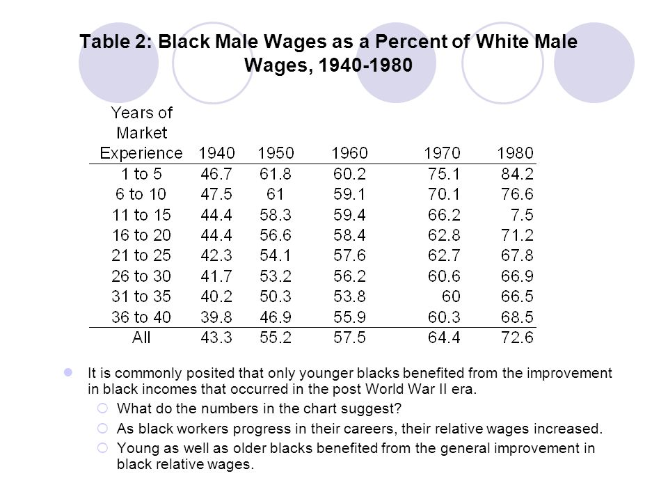 Table 2: Black Male Wages as a Percent of White Male Wages, 1940-1980 From 1940 to 1980, black wages increased 52% faster than whites.