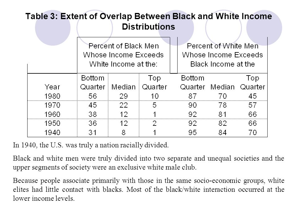 Table 3: Extent of Overlap Between Black and White Income Distributions 70% of white men earned more than the top 25% of blacks in 1940.
