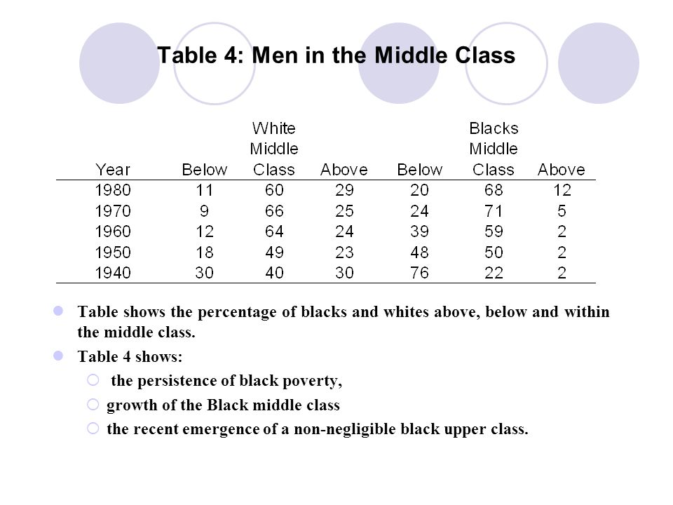 Table 4: Men in the Middle Class From 1940 to 1980, the bulk of Blacks have moved from the lower to the middle class.