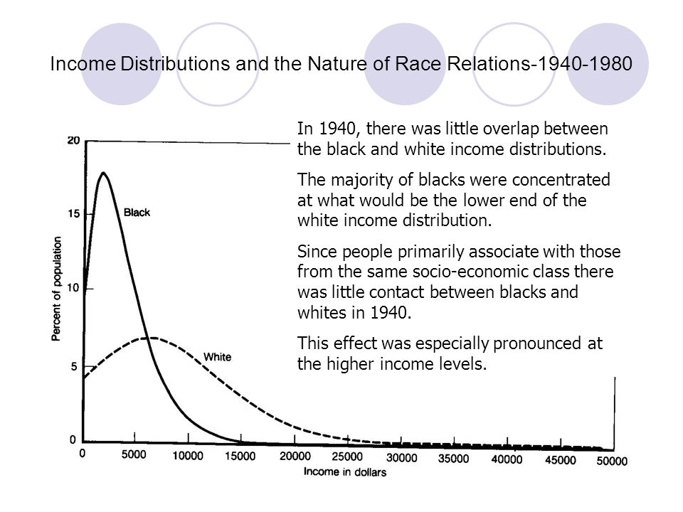 Income Distributions and the Nature of Race Relations-1940-1980 By 1960, 49% of the improvement in black relative income had already occurred (Table 1).