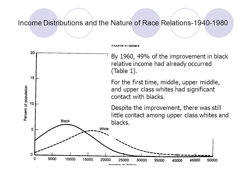 Income Distributions and the Nature of Race Relations-1940-1980 By 1980, there had developed a significant black middle and upper class.